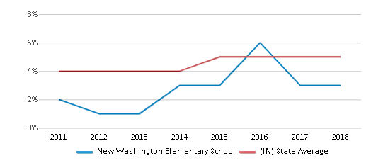 This chart display the percentage of students of two or more races in New Washington Elementary School and the percentage of public school students of two or more races in Indiana by year, with the latest 2017-18 school year data.