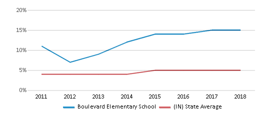 This chart display the percentage of students of two or more races in Boulevard Elementary School and the percentage of public school students of two or more races in Indiana by year, with the latest 2017-18 school year data.