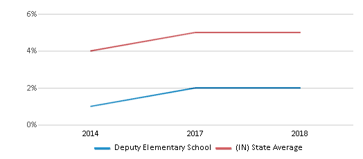 This chart display the percentage of students of two or more races in Deputy Elementary School and the percentage of public school students of two or more races in Indiana by year, with the latest 2017-18 school year data.