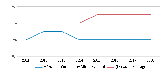 This chart display the percentage of students of two or more races in Winamac Community Middle School and the percentage of public school students of two or more races in Indiana by year, with the latest 2017-18 school year data.