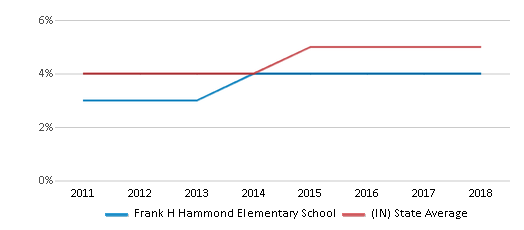 This chart display the percentage of students of two or more races in Frank H Hammond Elementary School and the percentage of public school students of two or more races in Indiana by year, with the latest 2017-18 school year data.