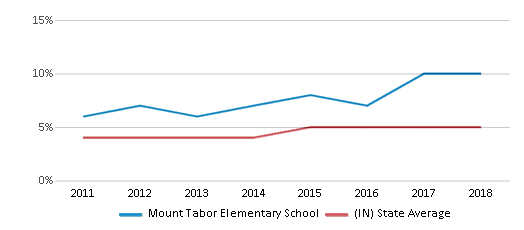 This chart display the percentage of students of two or more races in Mount Tabor Elementary School and the percentage of public school students of two or more races in Indiana by year, with the latest 2017-18 school year data.
