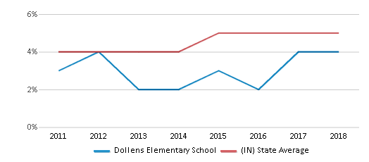 This chart display the percentage of students of two or more races in Dollens Elementary School and the percentage of public school students of two or more races in Indiana by year, with the latest 2017-18 school year data.