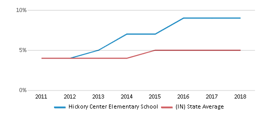 This chart display the percentage of students of two or more races in Hickory Center Elementary School and the percentage of public school students of two or more races in Indiana by year, with the latest 2017-18 school year data.