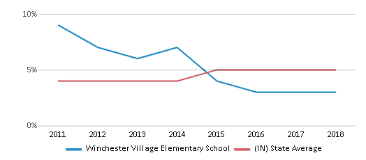 This chart display the percentage of students of two or more races in Winchester Village Elementary School and the percentage of public school students of two or more races in Indiana by year, with the latest 2017-18 school year data.
