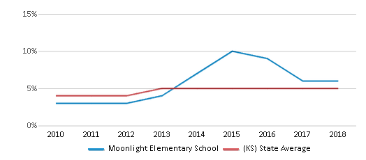 This chart display the percentage of students of two or more races in Moonlight Elementary School and the percentage of public school students of two or more races in Kansas by year, with the latest 2017-18 school year data.