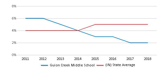 This chart display the percentage of students of two or more races in Guion Creek Middle School and the percentage of public school students of two or more races in Indiana by year, with the latest 2017-18 school year data.