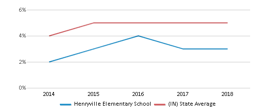 This chart display the percentage of students of two or more races in Henryville Elementary School and the percentage of public school students of two or more races in Indiana by year, with the latest 2017-18 school year data.