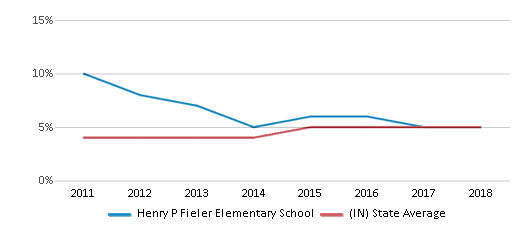 This chart display the percentage of students of two or more races in Henry P Fieler Elementary School and the percentage of public school students of two or more races in Indiana by year, with the latest 2017-18 school year data.