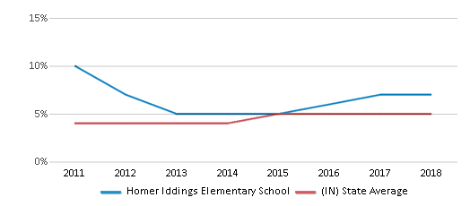 This chart display the percentage of students of two or more races in Homer Iddings Elementary School and the percentage of public school students of two or more races in Indiana by year, with the latest 2017-18 school year data.