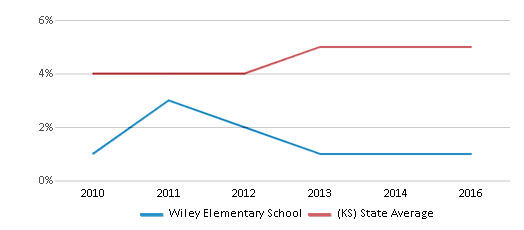 This chart display the percentage of students of two or more races in Wiley Elementary School and the percentage of public school students of two or more races in Kansas by year, with the latest 2015-16 school year data.