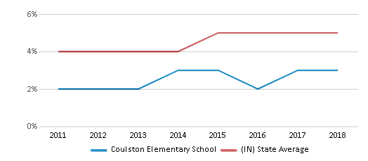 This chart display the percentage of students of two or more races in Coulston Elementary School and the percentage of public school students of two or more races in Indiana by year, with the latest 2017-18 school year data.
