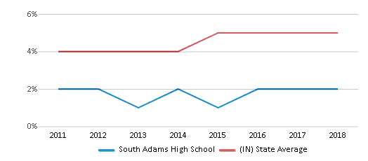 This chart display the percentage of students of two or more races in South Adams High School and the percentage of public school students of two or more races in Indiana by year, with the latest 2017-18 school year data.