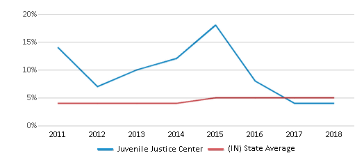 This chart display the percentage of students of two or more races in Juvenile Justice Center and the percentage of public school students of two or more races in Indiana by year, with the latest 2017-18 school year data.