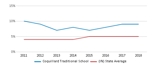 This chart display the percentage of students of two or more races in Coquillard Traditional School and the percentage of public school students of two or more races in Indiana by year, with the latest 2017-18 school year data.