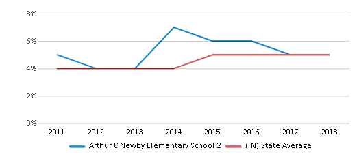 This chart display the percentage of students of two or more races in Arthur C Newby Elementary School 2 and the percentage of public school students of two or more races in Indiana by year, with the latest 2017-18 school year data.