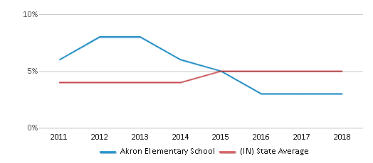 This chart display the percentage of students of two or more races in Akron Elementary School and the percentage of public school students of two or more races in Indiana by year, with the latest 2017-18 school year data.