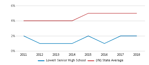 This chart display the percentage of students of two or more races in Lowell Senior High School and the percentage of public school students of two or more races in Indiana by year, with the latest 2017-18 school year data.
