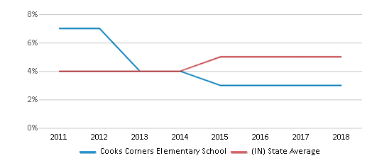 This chart display the percentage of students of two or more races in Cooks Corners Elementary School and the percentage of public school students of two or more races in Indiana by year, with the latest 2017-18 school year data.