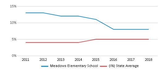 This chart display the percentage of students of two or more races in Meadows Elementary School and the percentage of public school students of two or more races in Indiana by year, with the latest 2017-18 school year data.