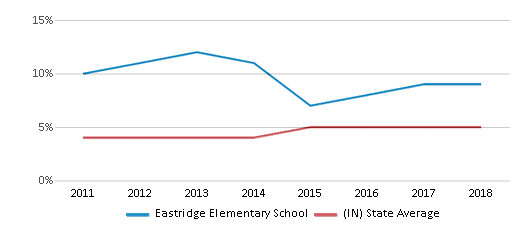 This chart display the percentage of students of two or more races in Eastridge Elementary School and the percentage of public school students of two or more races in Indiana by year, with the latest 2017-18 school year data.