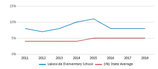 This chart display the percentage of students of two or more races in Lakeside Elementary School and the percentage of public school students of two or more races in Indiana by year, with the latest 2017-18 school year data.