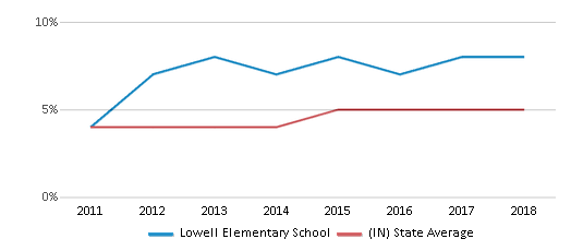 This chart display the percentage of students of two or more races in Lowell Elementary School and the percentage of public school students of two or more races in Indiana by year, with the latest 2017-18 school year data.