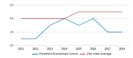 This chart display the percentage of students of two or more races in Elberfeld Elementary School and the percentage of public school students of two or more races in Indiana by year, with the latest 2017-18 school year data.