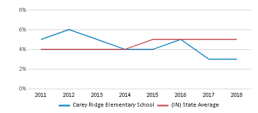 This chart display the percentage of students of two or more races in Carey Ridge Elementary School and the percentage of public school students of two or more races in Indiana by year, with the latest 2017-18 school year data.