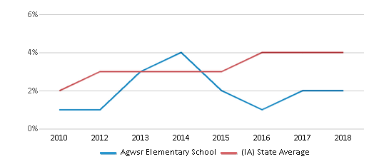 This chart display the percentage of students of two or more races in Agwsr Elementary School and the percentage of public school students of two or more races in Iowa by year, with the latest 2017-18 school year data.