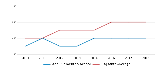 This chart display the percentage of students of two or more races in Adel Elementary School and the percentage of public school students of two or more races in Iowa by year, with the latest 2017-18 school year data.