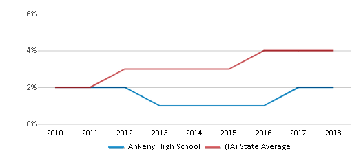 This chart display the percentage of students of two or more races in Ankeny High School and the percentage of public school students of two or more races in Iowa by year, with the latest 2017-18 school year data.