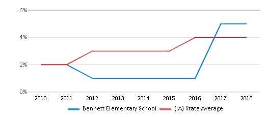This chart display the percentage of students of two or more races in Bennett Elementary School and the percentage of public school students of two or more races in Iowa by year, with the latest 2017-18 school year data.