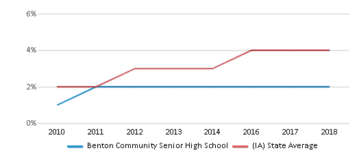 This chart display the percentage of students of two or more races in Benton Community Senior High School and the percentage of public school students of two or more races in Iowa by year, with the latest 2017-18 school year data.