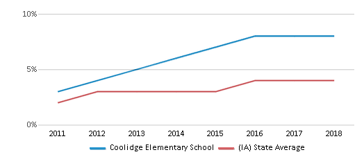 This chart display the percentage of students of two or more races in Coolidge Elementary School and the percentage of public school students of two or more races in Iowa by year, with the latest 2017-18 school year data.