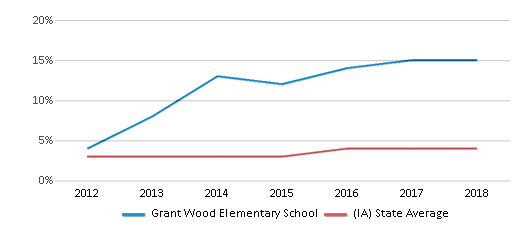 This chart display the percentage of students of two or more races in Grant Wood Elementary School and the percentage of public school students of two or more races in Iowa by year, with the latest 2017-18 school year data.