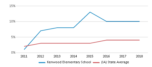 This chart display the percentage of students of two or more races in Kenwood Elementary School and the percentage of public school students of two or more races in Iowa by year, with the latest 2017-18 school year data.