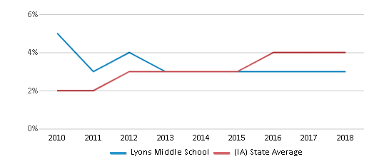 This chart display the percentage of students of two or more races in Lyons Middle School and the percentage of public school students of two or more races in Iowa by year, with the latest 2017-18 school year data.