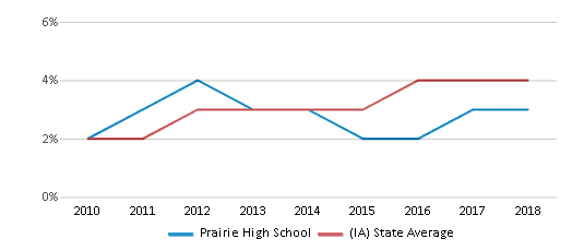 This chart display the percentage of students of two or more races in Prairie High School and the percentage of public school students of two or more races in Iowa by year, with the latest 2017-18 school year data.