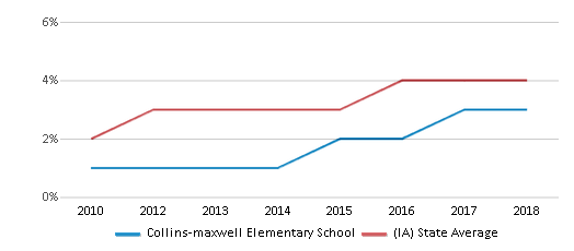This chart display the percentage of students of two or more races in Collins-maxwell Elementary School and the percentage of public school students of two or more races in Iowa by year, with the latest 2017-18 school year data.