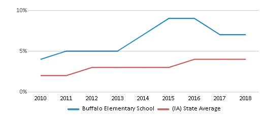 This chart display the percentage of students of two or more races in Buffalo Elementary School and the percentage of public school students of two or more races in Iowa by year, with the latest 2017-18 school year data.