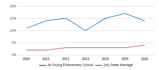 This chart display the percentage of students of two or more races in Jb Young Elementary School and the percentage of public school students of two or more races in Iowa by year, with the latest 2015-16 school year data.