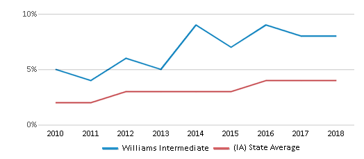 This chart display the percentage of students of two or more races in Williams Intermediate and the percentage of public school students of two or more races in Iowa by year, with the latest 2017-18 school year data.