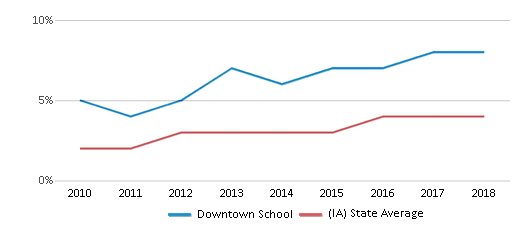 This chart display the percentage of students of two or more races in Downtown School and the percentage of public school students of two or more races in Iowa by year, with the latest 2017-18 school year data.