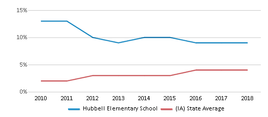 This chart display the percentage of students of two or more races in Hubbell Elementary School and the percentage of public school students of two or more races in Iowa by year, with the latest 2017-18 school year data.