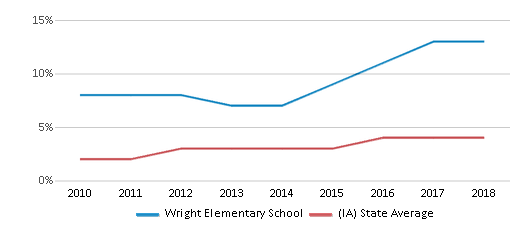 This chart display the percentage of students of two or more races in Wright Elementary School and the percentage of public school students of two or more races in Iowa by year, with the latest 2017-18 school year data.
