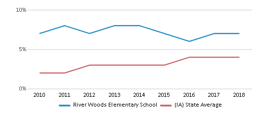 This chart display the percentage of students of two or more races in River Woods Elementary School and the percentage of public school students of two or more races in Iowa by year, with the latest 2017-18 school year data.