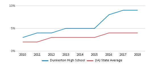 This chart display the percentage of students of two or more races in Dunkerton High School and the percentage of public school students of two or more races in Iowa by year, with the latest 2017-18 school year data.