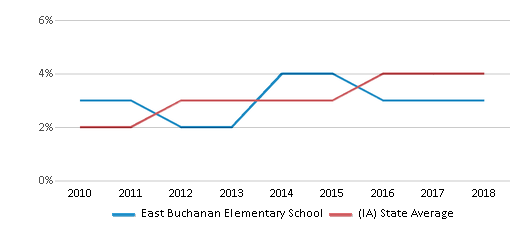 This chart display the percentage of students of two or more races in East Buchanan Elementary School and the percentage of public school students of two or more races in Iowa by year, with the latest 2017-18 school year data.