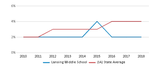 This chart display the percentage of students of two or more races in Lansing Middle School and the percentage of public school students of two or more races in Iowa by year, with the latest 2017-18 school year data.